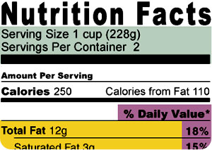 Nutrition Facts Label – How to Read